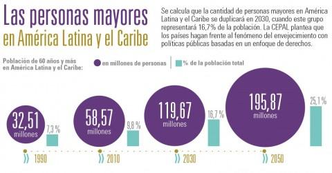 4ta. Conferencia regional intergubernamental sobre envejecimiento y drechos de las personas mayores en Amércia Latina y el Caribe